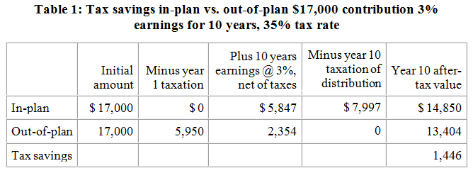 Fiscal cliff retirement plans capital gain dividend taxes bottom line with these assumptions under current tax rules the participant has 1446 more in 10 years than she would have had if she had saved outside publicscrutiny Gallery
