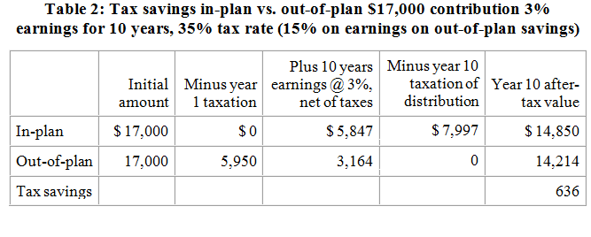 Fiscal cliff retirement plans capital gain dividend taxes investment produces are taxed annually so that in effect earnings on out of plan savings are taxed at a 15 rate table 2 shows the value of in plan publicscrutiny Gallery