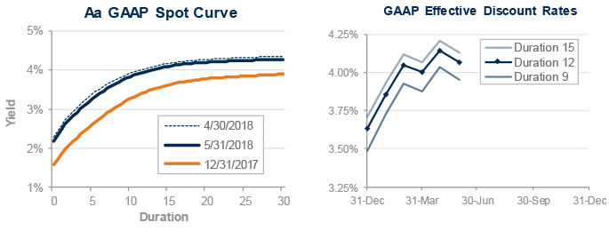 GAAP-discount-rate-2018