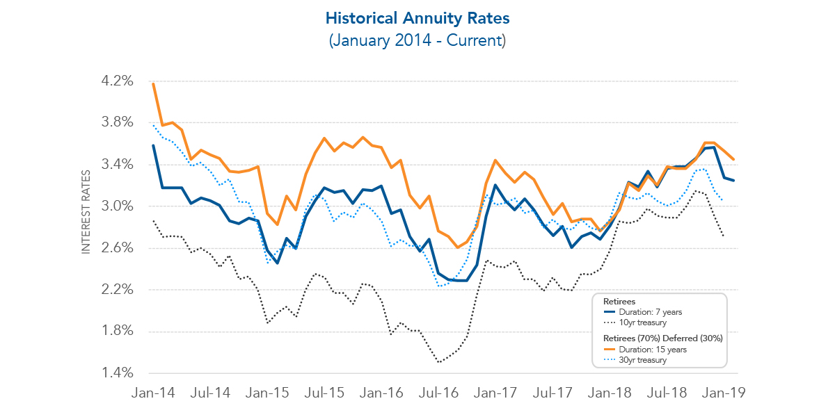 annuity-purchase-historical-rates